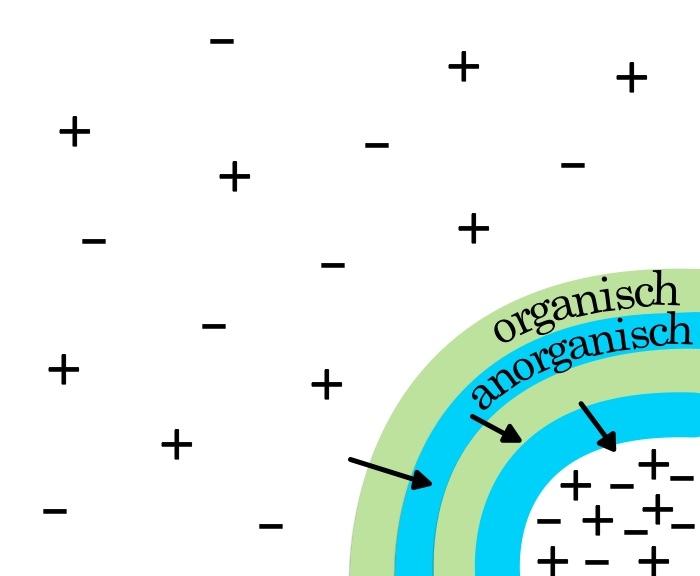 schematische afbeelding van de grondwerking van orgonite